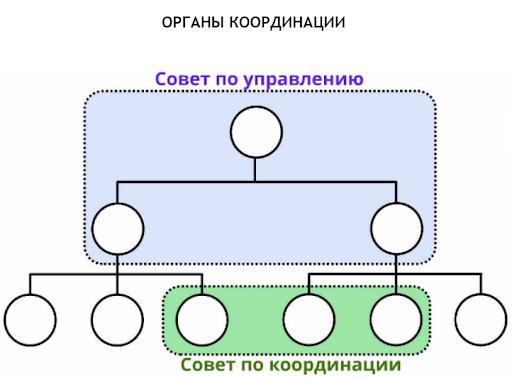 координации